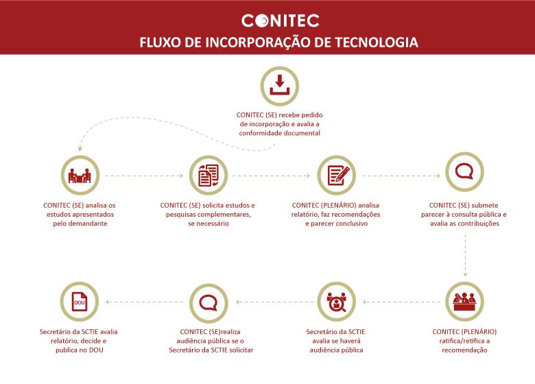 fluxo_incorporacao