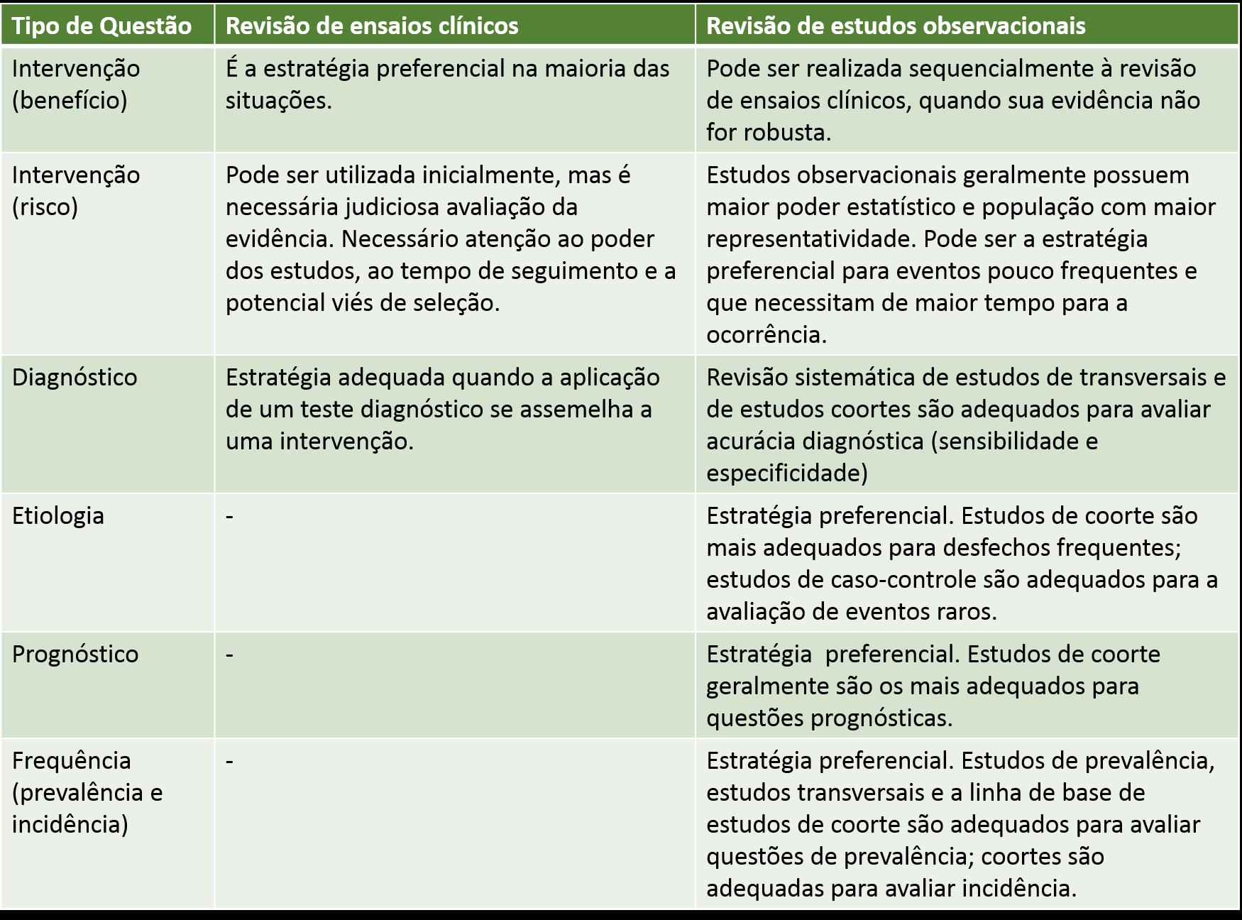 tabela observacional ecr