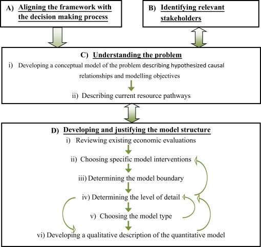 Overview of conceptual modeling framework for public health economic modeling.