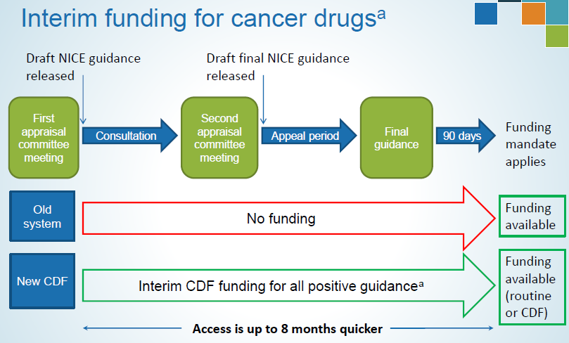 nice-cancer-drug-fund